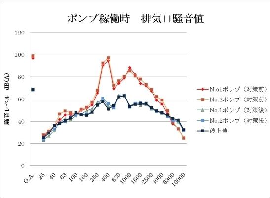 ポンプ稼動時の排気騒音値グラフ