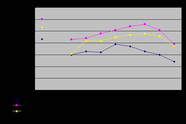 タービンバイパス変換弁の騒音対策前後の騒音レベルのグラフ